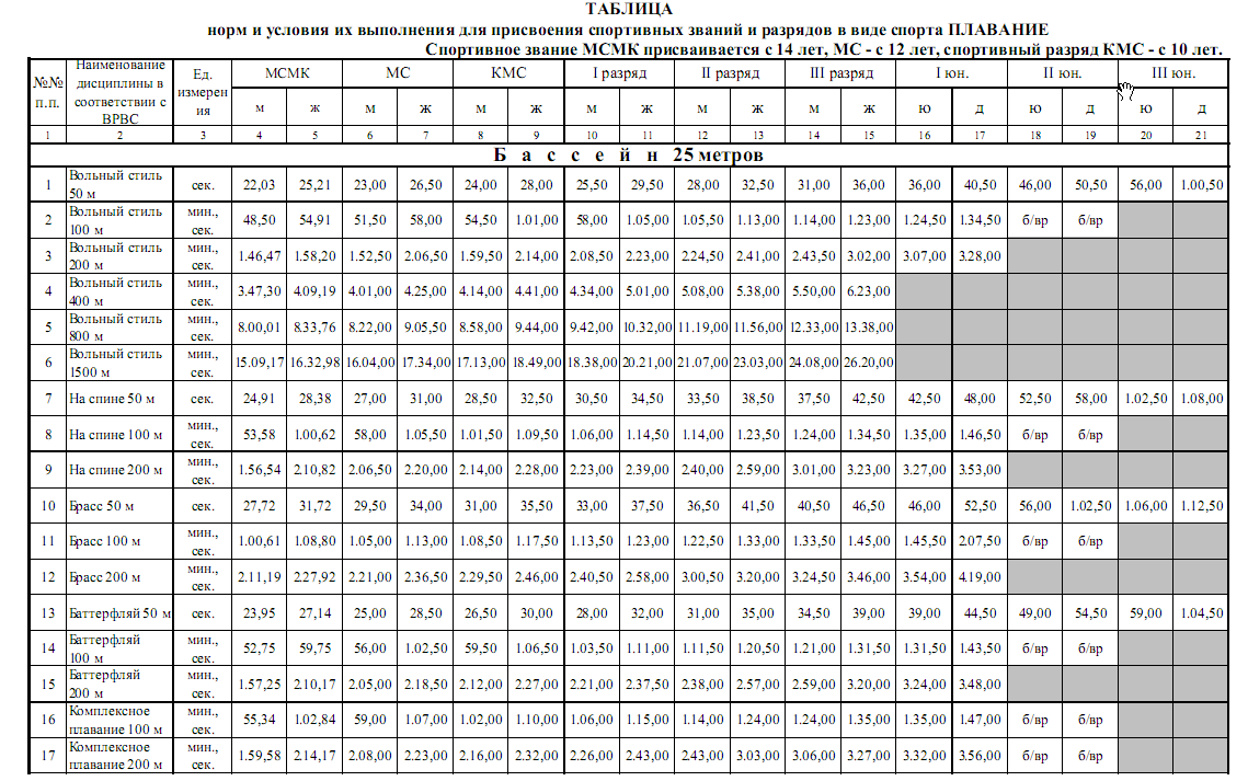 Таблица результатов разрядов по плаванию